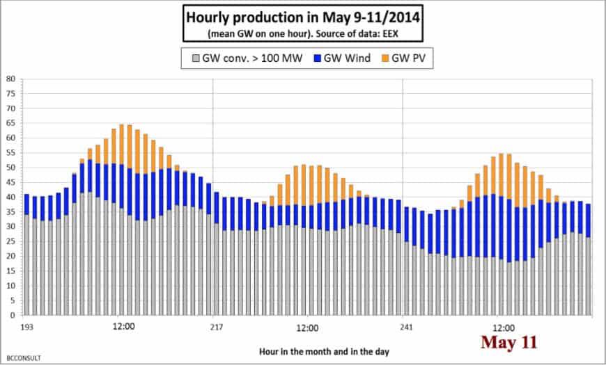 almanya-elektrik-yenilenebilir-enerji-rekor-2014-2