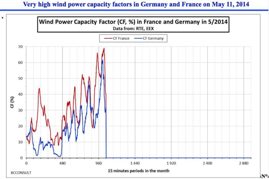 almanya-elektrik-yenilenebilir-enerji-rekor-2014-4