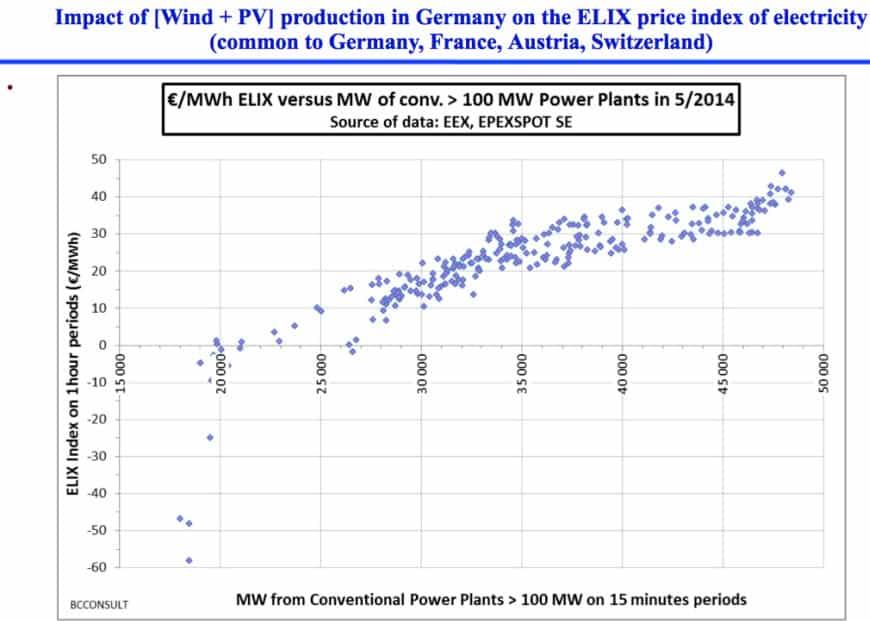 almanya-elektrik-yenilenebilir-enerji-rekor-2014-5