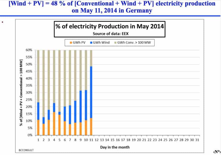 almanya-elektrik-yenilenebilir-enerji-rekor-2014-6