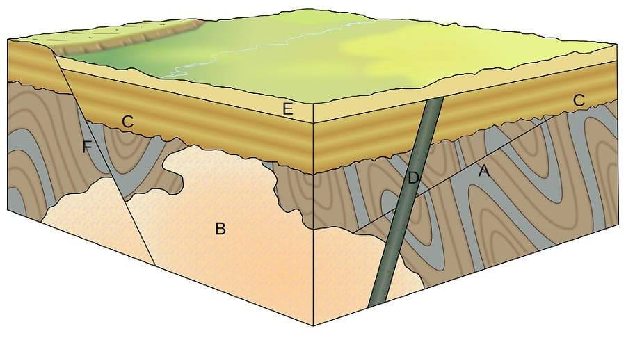 Test: Geoteknik Bilginize Güveniyor musunuz?