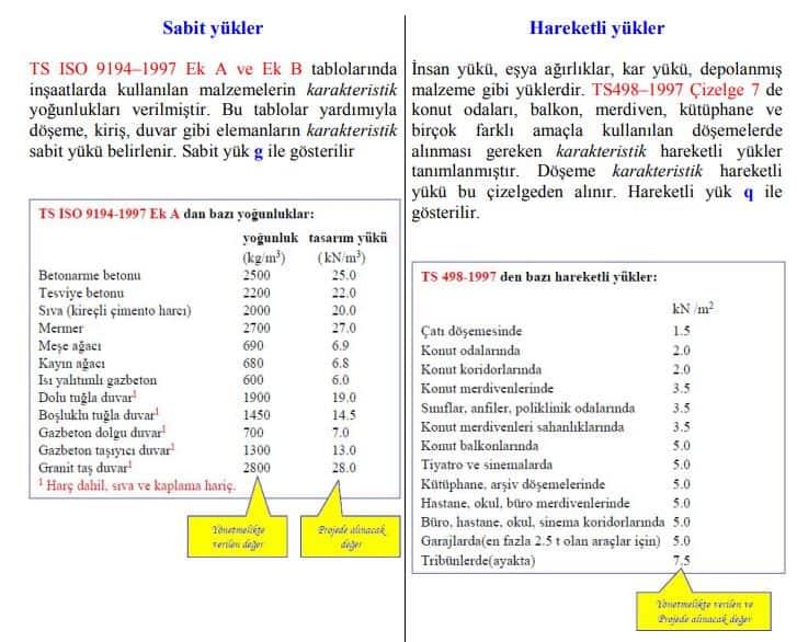 http://insaatmuh.cbu.edu.tr/db_images/site_115/file/karakteristik%20y%C3%BCkler.pdf