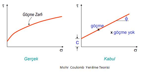Zeminlerin Genel Mekanik Parametreleri