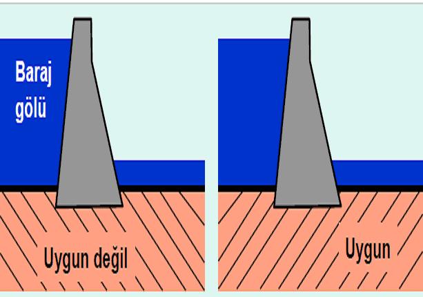 Baraj Yeri Ve Baraj Tipi Nasıl Seçilmektedir?