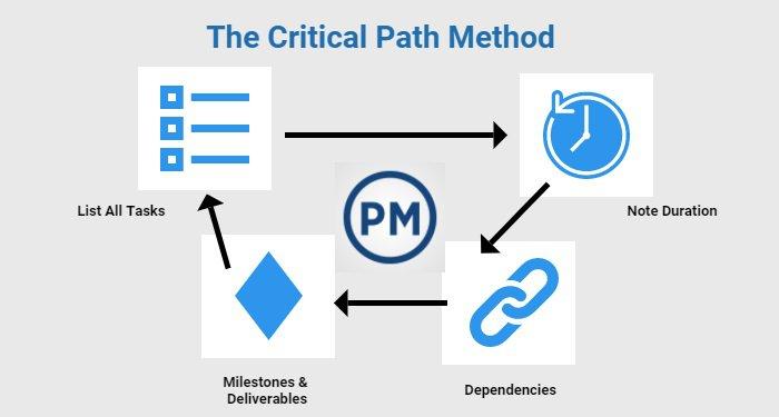 Kritik Yol Yöntemi Nedir? Nasıl Yapılır? Avantajları Nelerdir?