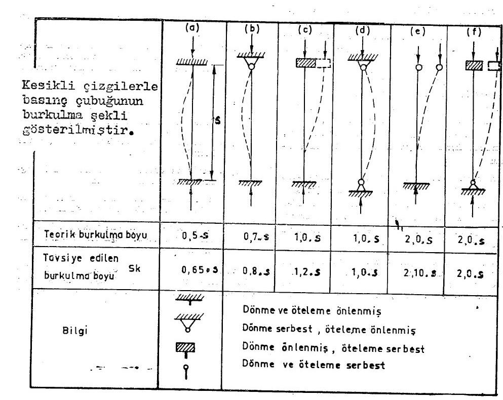Kolonların Burkulması Problemi Ve Euler Yaklaşımı