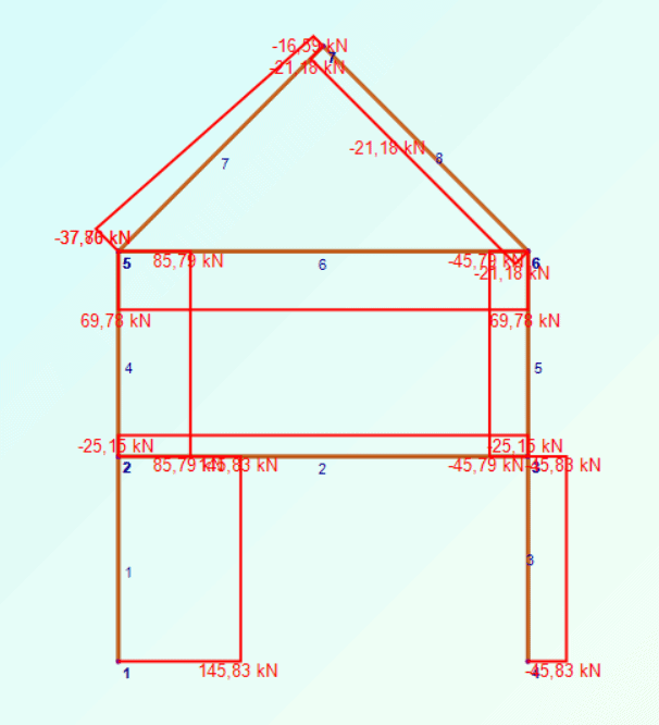 Çerçeve Ve Kafes Sistemlerin Çözümü: 2D Frame Analysis Programı