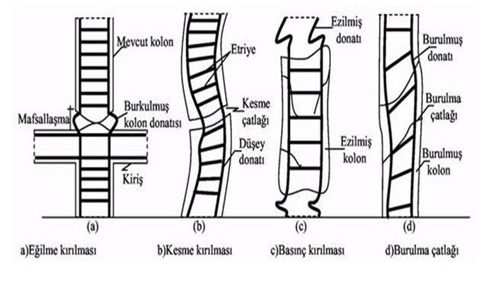 Şekil 6. Betonarme Kolonlarda Hasar Tipleri.