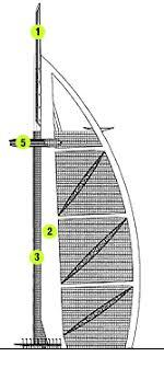 Dev Yapılar - Burj Al Arab Ve Yapısal İncelemesi