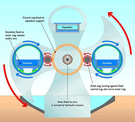 Falkirk Wheel: Dünyanın Dönen Tek Gemi Asansörü