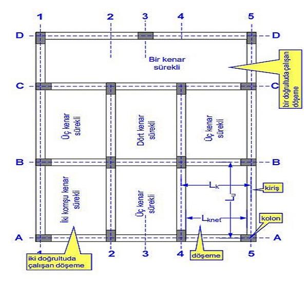 Kirişli Döşeme - Plak Döşeme Ve Donatı Detayları