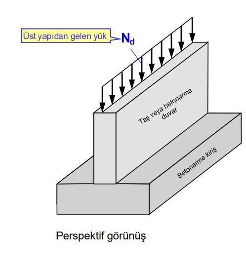 duvar altı temeli
