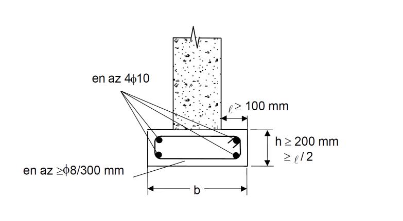 Duvar Altı Temeli Nedir? | TS500 Tasarım Esasları Nelerdir?