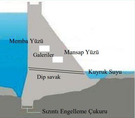 Baraj Nedir? Barajın Kısımları Nelerdir?