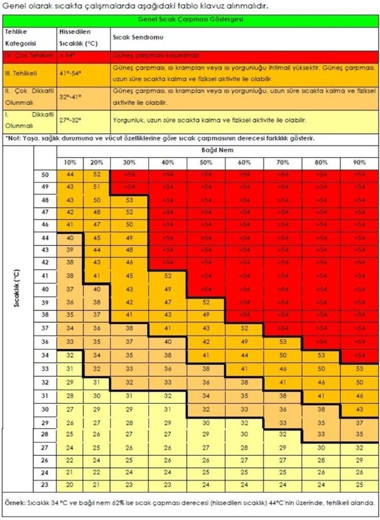 Sıcakta Çalışma: Zorlu Hava Koşullarında Güvenli Çalışma Yöntemi 2