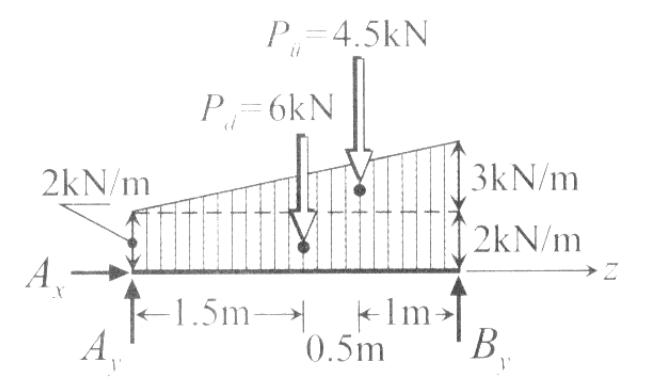 M-N-V Diyagramları Nasıl Çizilir?   Moment - Normal Kuvvet - Kesme Kuvveti