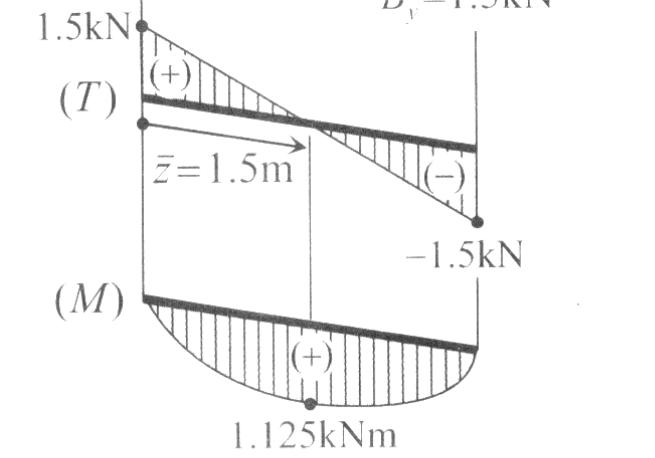 M-N-V Diyagramları Nasıl Çizilir?