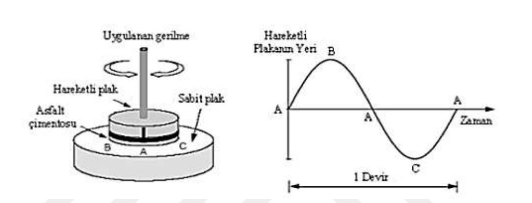 DSR Deneyi - Dinamik Kayma Reometresi - (Bitümlü Bağlayıcı Deneyleri Serisi - 8)