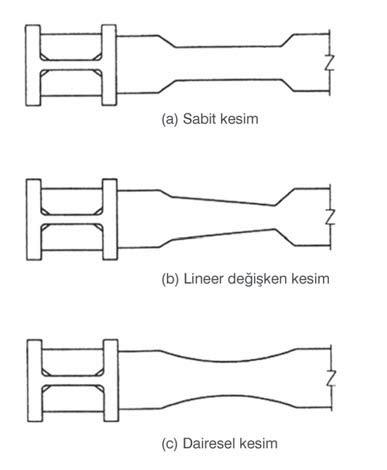 Zayıflatılmış Kiriş Enkesitli Birleşimler ( Reduced Beam Section)
